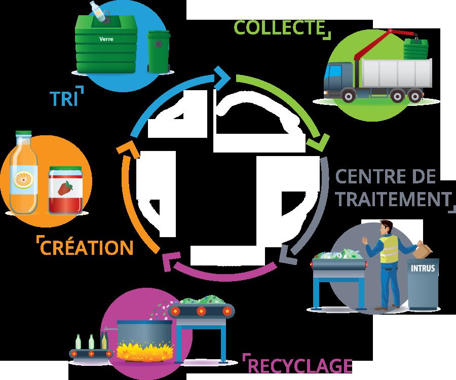 Exemples d'usages du verre recyclable